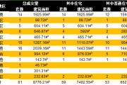 7月8日温州网签共81套成交面积8776.21㎡