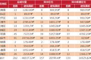 7月10日温州房产网签共262套