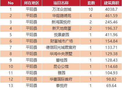 2018年7月19日(截止至22:00时)温州房产网签共计181套