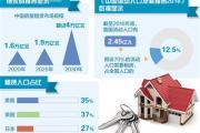 住房租赁行业逐渐迈入快速发展期