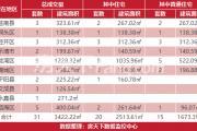 9月16日温州房产网签共31套乐清2套