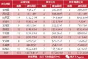 10月25日乐清房产网签15套温州共133套