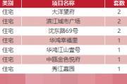 11月9日乐清房产网签16套温州共133套