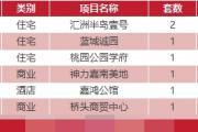 1月14日乐清新房网签15套温州成交362套