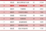 上周新开盘比较多红盘入市是市场回升的最大功臣