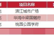 1月15日乐清新房网签16套温州全市网签446套
