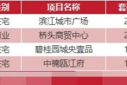 1月16日乐清新房网签14套温州全市成交200套