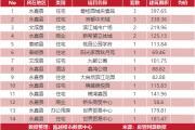 3月11日乐清新房网签49套温州全市成交267套