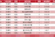 3月13日乐清新房网签20套温州全市成交208套
