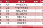 3月14日乐清新房网签23套温州全市成交196套