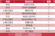 3月15日乐清新房网签23套温州全市成交259套