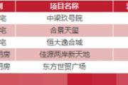 3月16日乐清新房网签8套温州全市成交146套