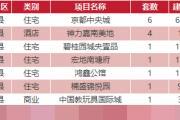 3月17日乐清新盘网签16套温州全市171套