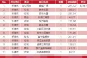 3月19日乐清新房网签20套温州全市成交357套