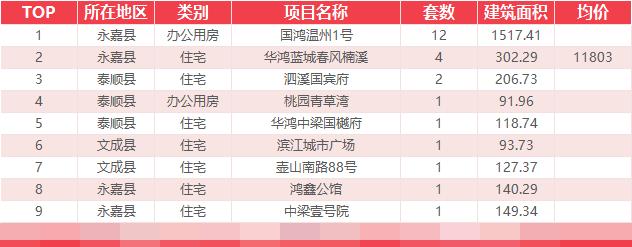 9月10日乐清新房网签31套温州全市成交414套
