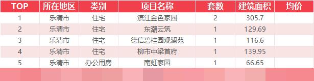 9月15日乐清新房网签6套温州全市成交118套