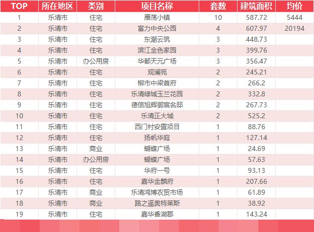 9月16日乐清新房网签42套温州全市成交590套