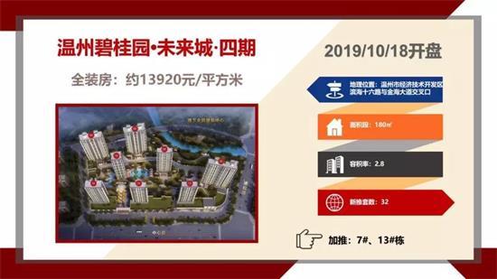 10月第2周温州全市新房成交2174套成交呈现增长