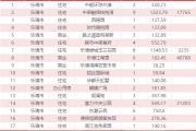 10月14日乐清新房网签29套温州全市成交417套
