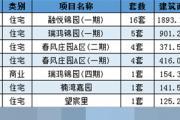 12月05日乐清新房网签36套温州全市成交356套
