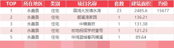 12月7日乐清新房网签16套温州全市成交181套