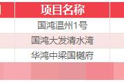 12月8日乐清新房网签7套温州全市成交231套