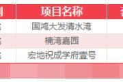 12月9日乐清新房网签15套温州全市成交407套