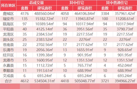 12月31日乐清新房网签19套温州全市成交4612套