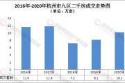 2021杭州楼市怎么走?